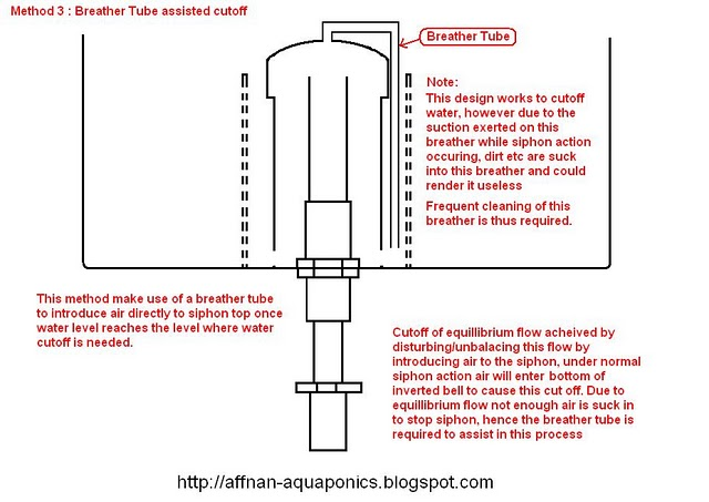 Aquaponics Bell Syphon Design Must See Plans Diy